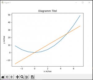 Python matplotlib Linien Diagramm